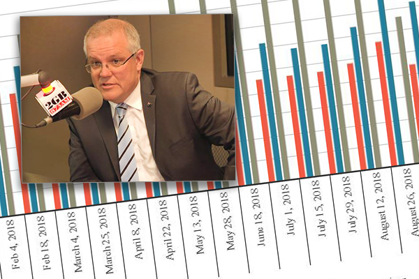 Article image for Coalition still trailing Labor after 40th straight Newspoll loss